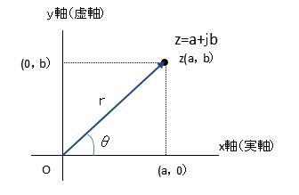 複素数の極形式