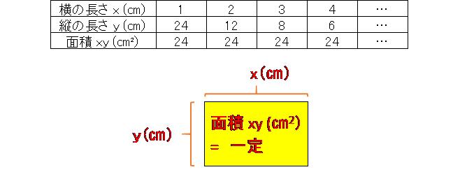反比例の概念