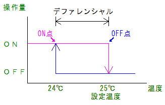 ON-OFF制御