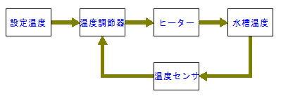 制御と計装ループの構成