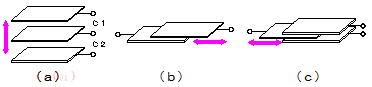 静電容量変換法