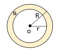 円環の面積