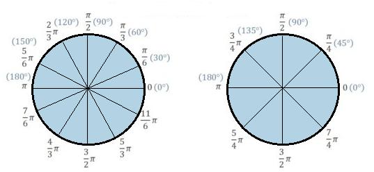 よく使う弧度法の角度