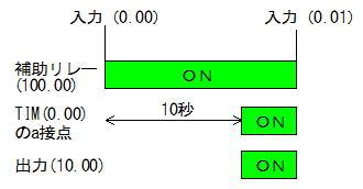 タイマー動作チャート