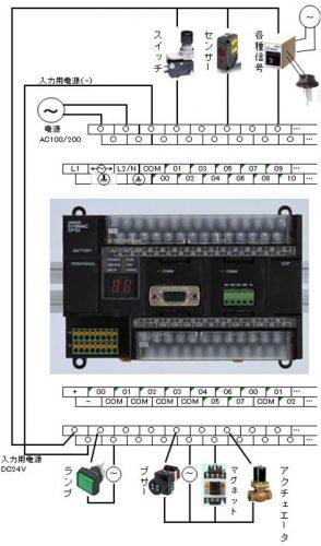 PLC接続例