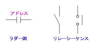 ラダー図のa接点