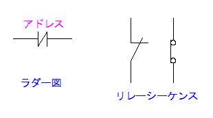 ラダー図のb接点