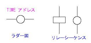 ラダー図のタイマー