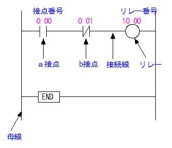 ラダー図のルール