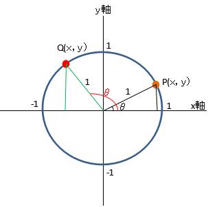単位円の説明