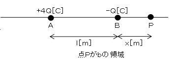b領域について