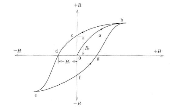 ヒステリシス曲線