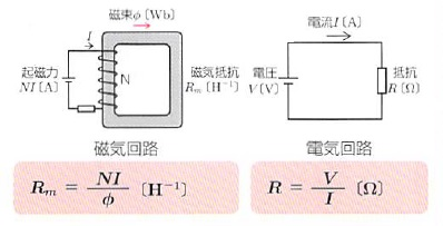 磁気回路と電気回路