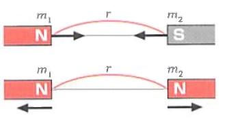 磁気に関するクーロンの法則