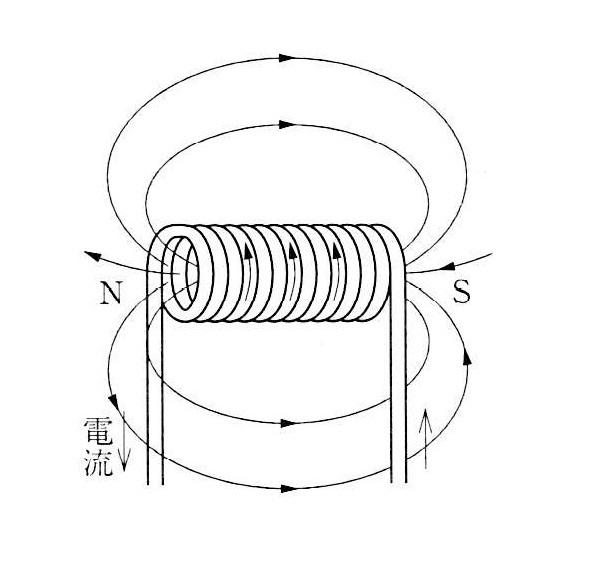 ソレノイドが作る磁界