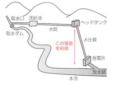 水路式発電所