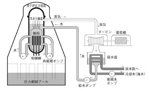 沸騰水形軽水炉
