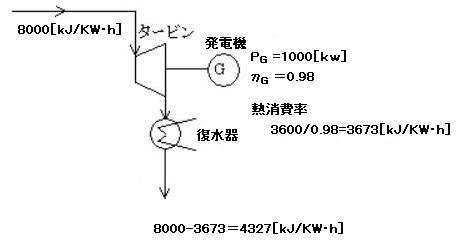 復水器の計算熱量計算