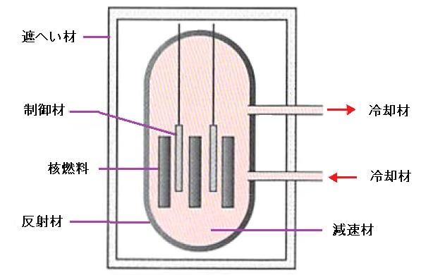 原子炉の構成