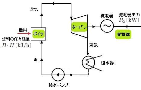 発電端効率