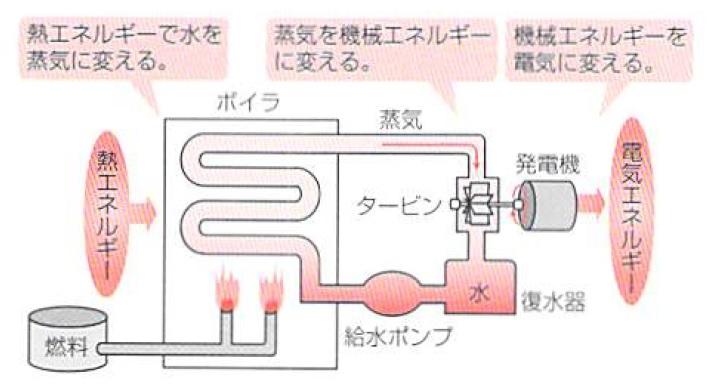 汽力発電のしくみ