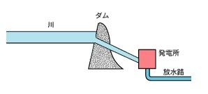 流れ込み式