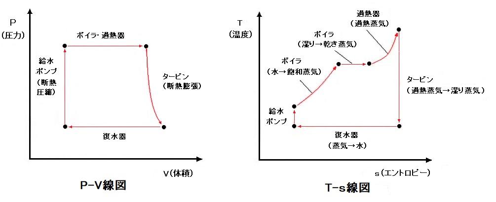 P-V線図、T-S線図
