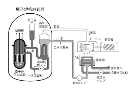 加圧水形軽水炉