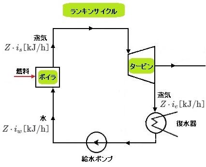 熱サイクル効率