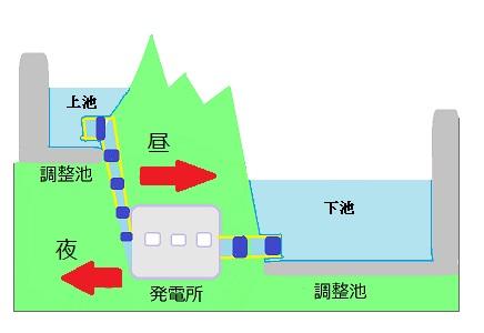 揚水式発電所