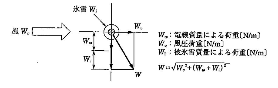 電線の荷重