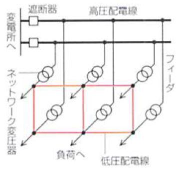 低圧レギュラーネットワーク