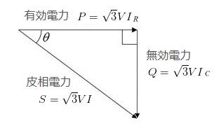 電力ベクトル図