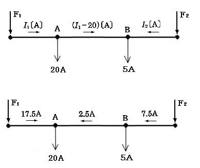 電流分布図