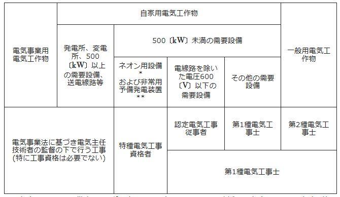 電気工事士の工事範囲