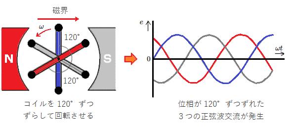 3つの正弦波交流