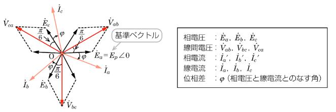 Y(スター)結線ベクトル図
