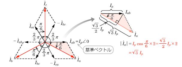 Δ(デルタ)結線ベクトル図