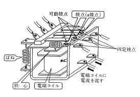 電磁継電器の構造