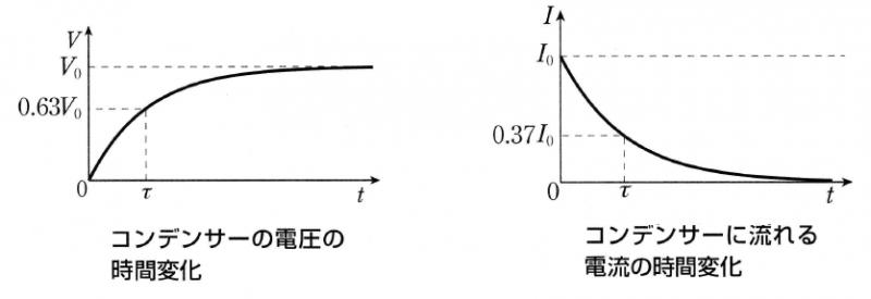 コンデンサーの電圧とコンデンサーに流れる電流の時間変化