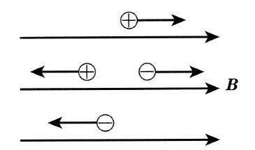速度が磁界に平行なときのローレンツ力