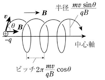 速度が磁界に任意の角度のときのローレンツ力
