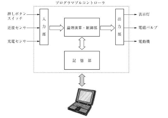 PLCのブロック図