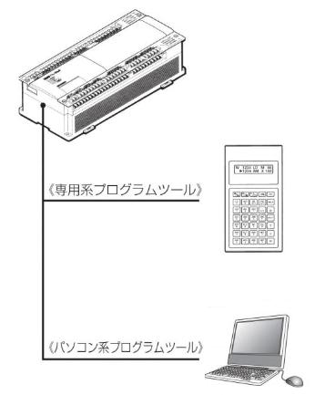 PLCのプログラミングツール