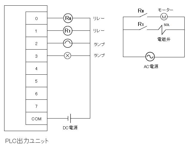 PLC出力ユニット接続例