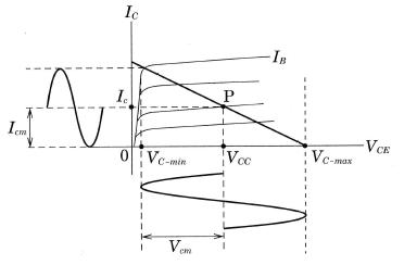 A級電力増幅回路の動作特性
