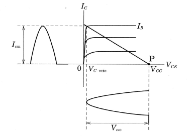 B級電力増幅回路の動作特性