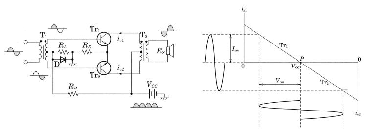 B級プッシュプル電力増幅回路