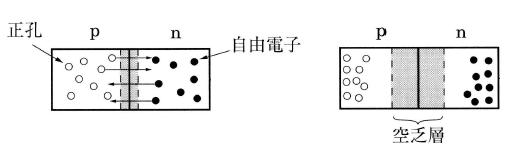 p型半導体とn型半導体の接合