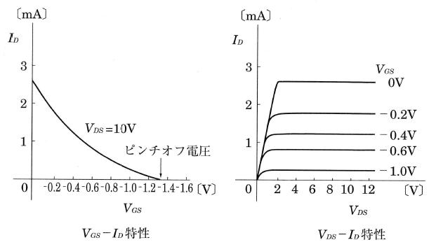 接合形FETの特性